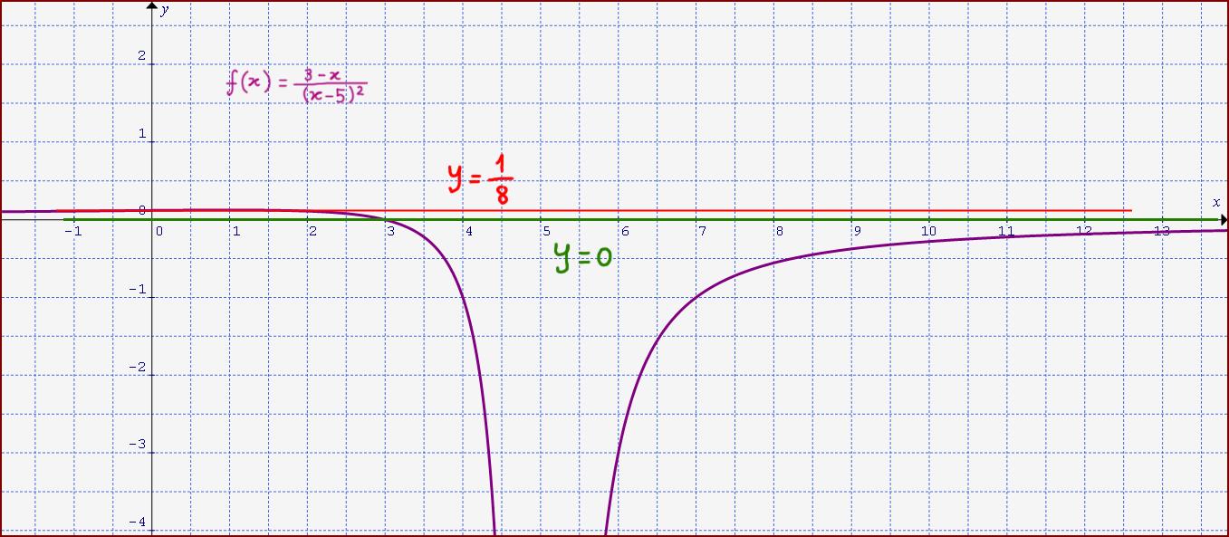 Limite Finito Per X Che Tende A Un Valore Finito.Verifica Di Un Limite Infinito Di Una Funzione Per X Che Tende Ad Un
